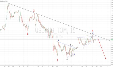 USDRUB_TOM: Возможное продолжение укрепления рубля