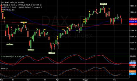 DAX: DAX   -   Tendenza negativa