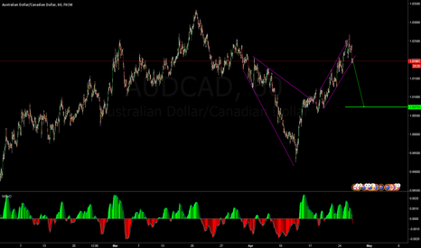 AUDCAD: sell at the break