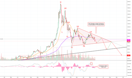 BTCUSD: Puff Puff Pass — Bitcoin From Tha Clouds To Tha Grass! (BTC) >=D