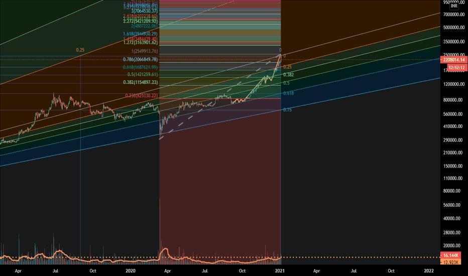 bitcoin az inr grafikonhoz)