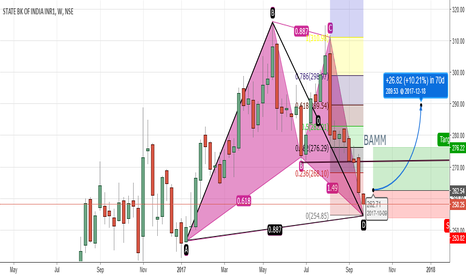 SBIN: SBI long idea