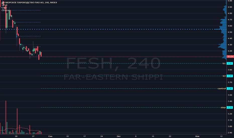FESH: FESH торговый план №sn160