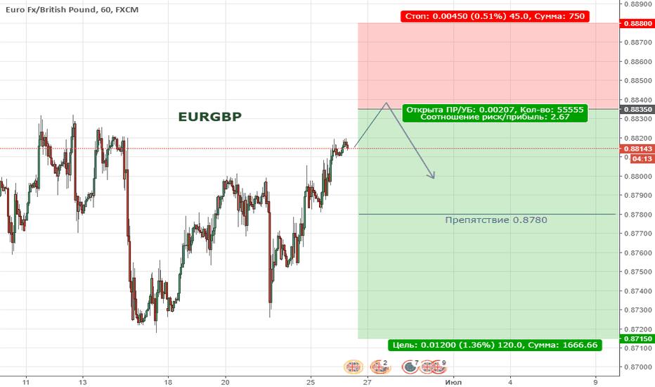 EURGBP: Цена продолжает находиться в широкой коррекции
