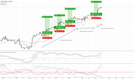 USOIL: A Simple Trading Strategy