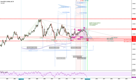 EURUSD: Bullish Shark on Weekly for 10 October