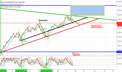 XAUUSD: XAUUSD -Gold/Dollar: Possibilities Analysis