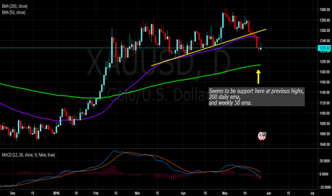 XAUUSD: XAUUSD Gold Correction - Buy opportunity soon.