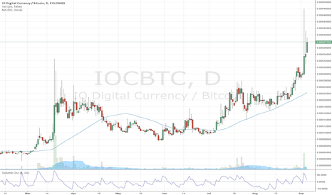 IOCBTC: gonna continue to go up