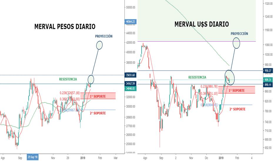 IMV/USDARS: El Merval enfrenta importante resistencia en pesos y en dólares