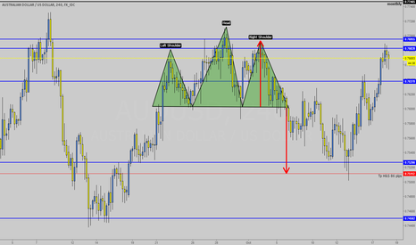 AUDUSD: what a beauty when your analyses plays out