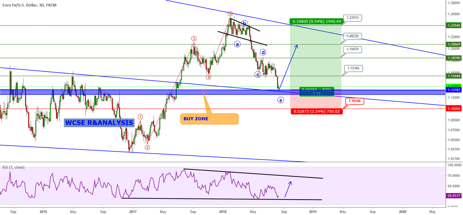 EURUSD BUY OPPORTUNITY