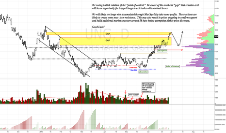 UNG: Closing the overgap likely to create resistance $UGAZ