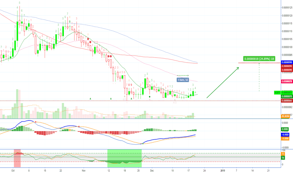 SCBTC: Siacoin (SCBTC) Getting Ready To Move (25% Profits Potential)!