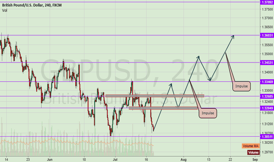 GBPUSD: GbpUsd Getting ready to move up!