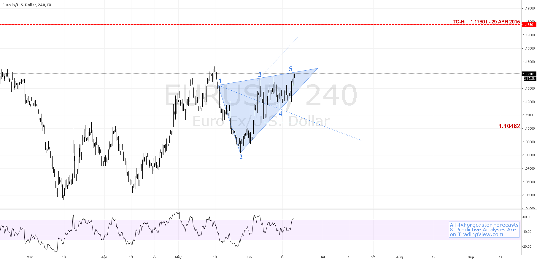EUR vs. $USD - Potential Wolfe Wave in S/T | #euro #forex
