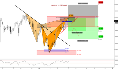 GBPNOK: (4h)Pull Back or a new Higher High