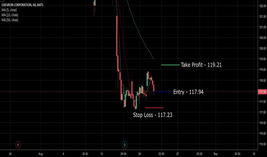 CVX: CVX - 60 - Short term - Long -