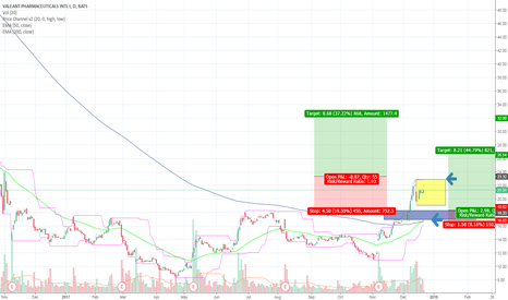 VRX: VRX excellent potential 2018 Swing Trade to the Upside, On Watch