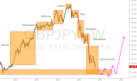 GBPJPY: gbpjpy selling climax.