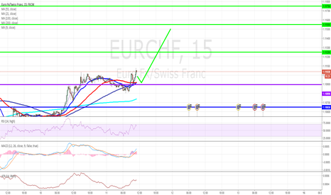 EURCHF: EUR/CHF Intraday: the upside prevails.