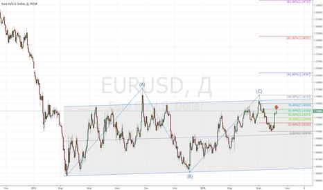 EURUSD: EURUSD долгосрочно вниз