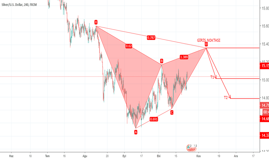 XAGUSD: XAGUSD 4H – HARMONIC PATTERN – BEARISH GARTLEY - 23.10.2018