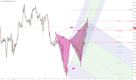 USDCAD: Bearish new A Cypher