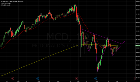 MCD: Bottom forming on MCD. Look for a rebound to the upside.