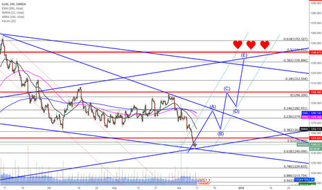XAUUSD: All set for long