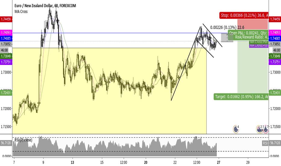 EURNZD: Short EUR/NZD