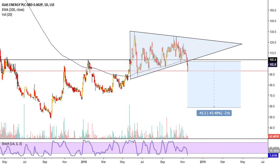 IGAS: IGAS heading lower. Triangle break to downside #short