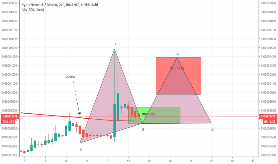 KNCBTC: KNCBTC has entered in buying zone
