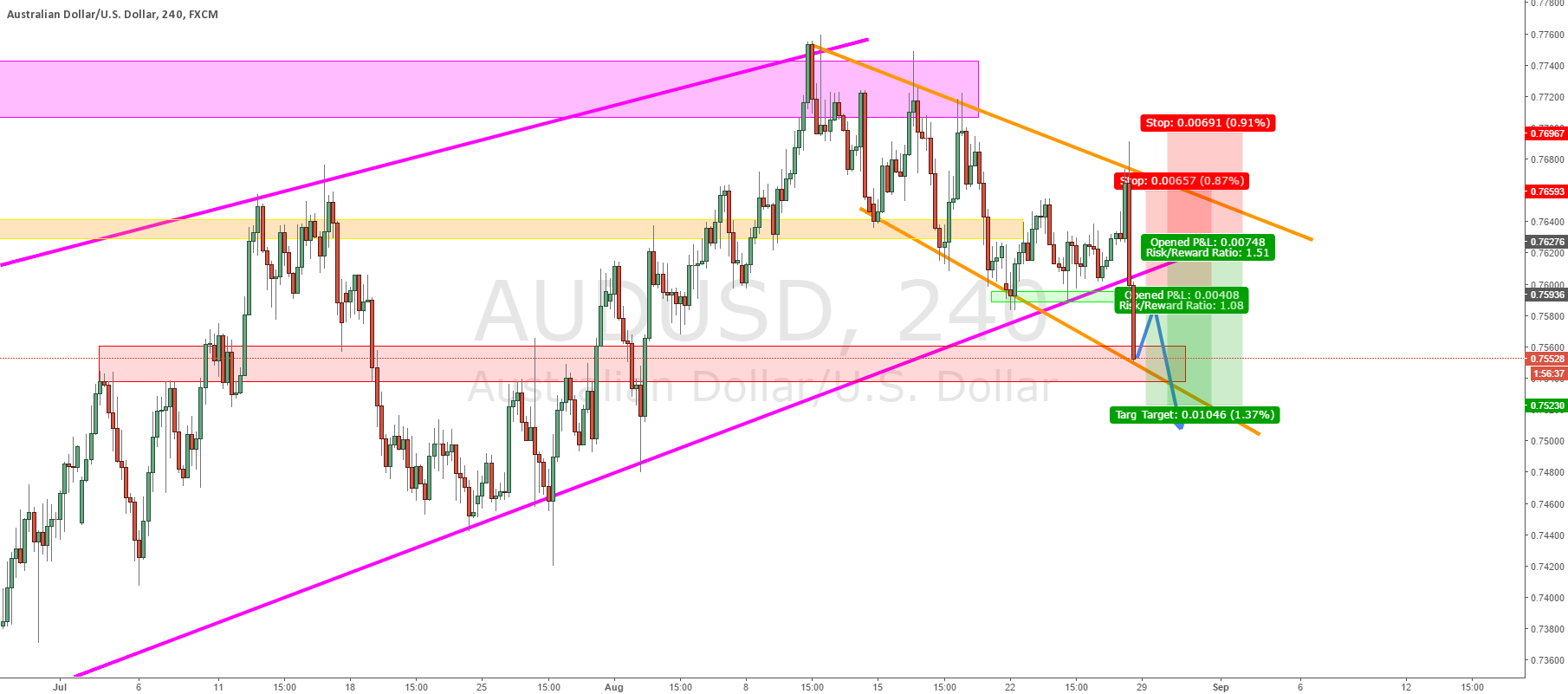 AUDUSD: New Channel Forming?