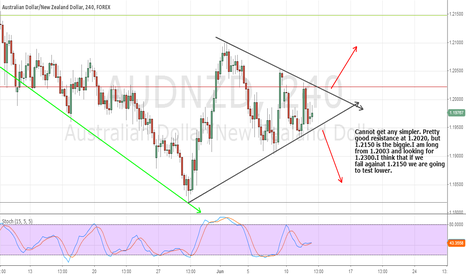 AUDNZD: We break it or we dump it