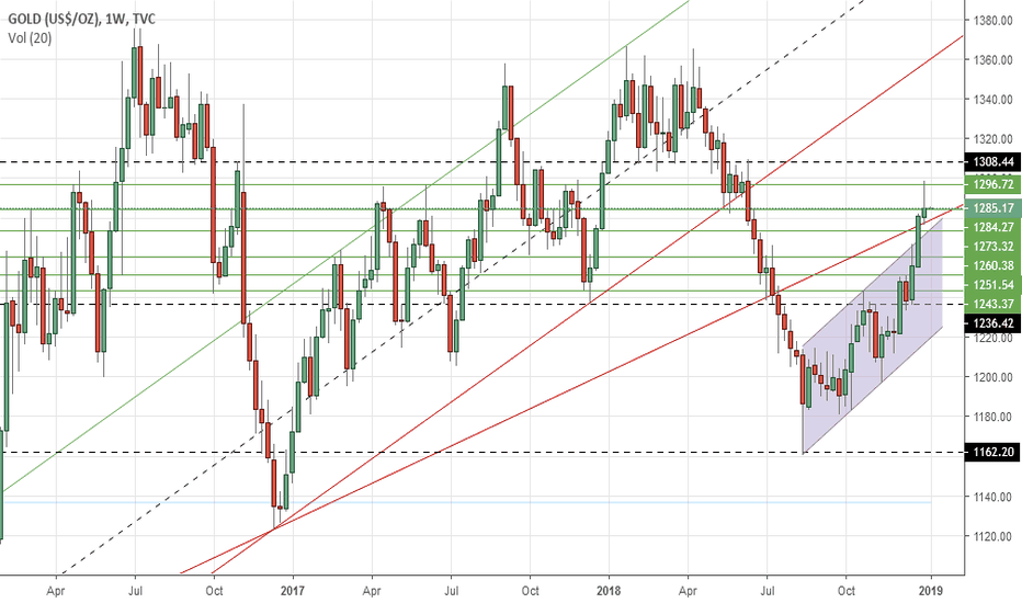 GOLD: Gold's weekly outlook: Jan 07-11