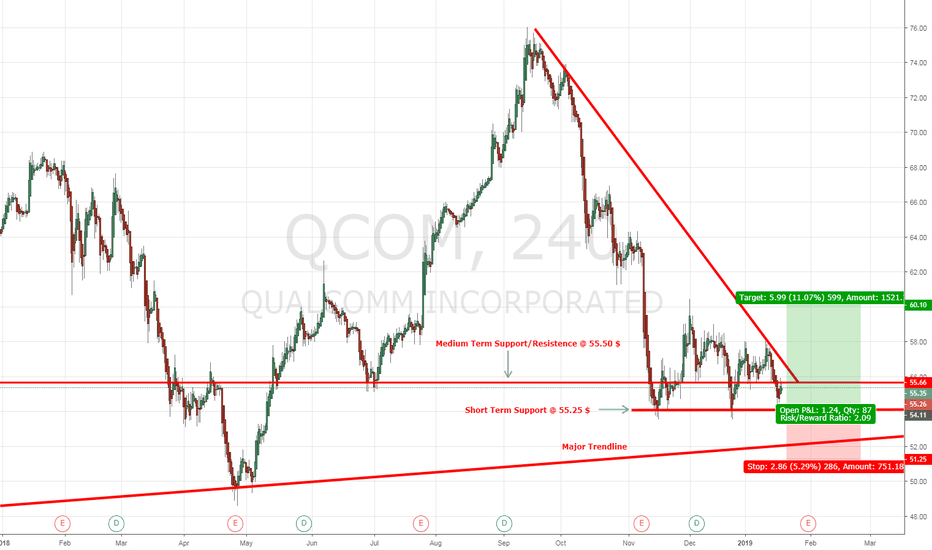 QCOM: Qualcomm Inc. QCOM