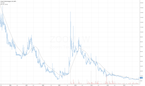 ZOOM: Low Conviction Long on Zoom