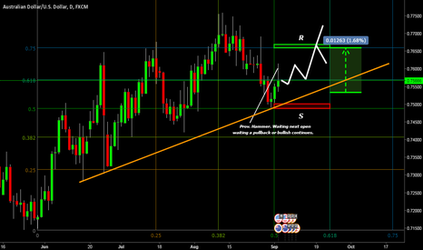 AUDUSD: Australian Bullish, Caution! notices