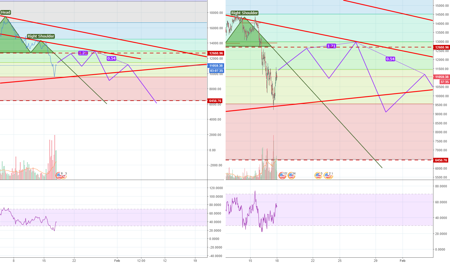 BTC. Update of earlier blocked chart.