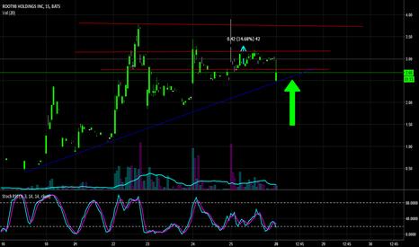 RTNB: $RTNB Day trade set up. 3 nice targets