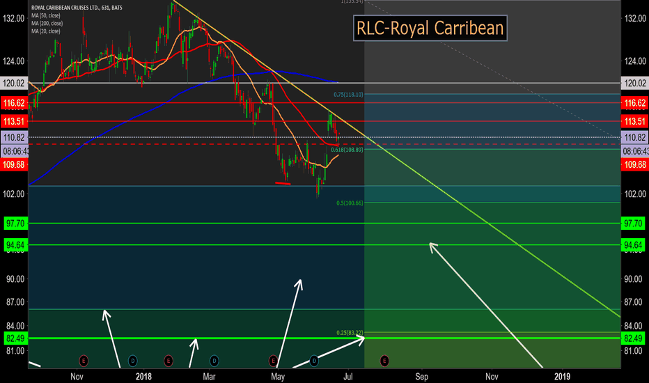 RCL: RLC-Royal Caribean Update