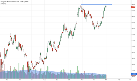 FCX: Trying to break out here. May need some more consolidation