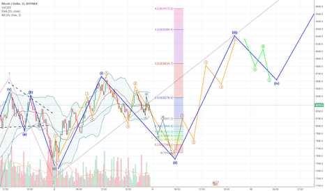 BTCUSD: When Binance is back up, will we go to 9k?