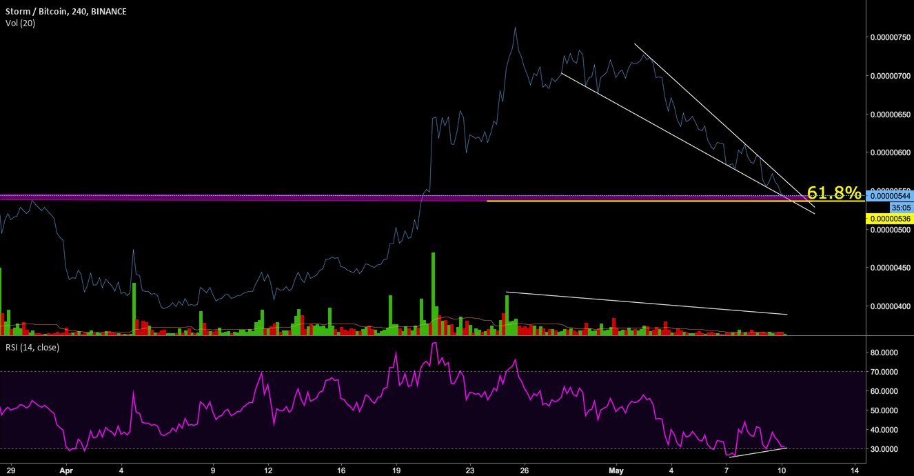 STORM going to breakout