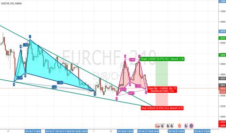 EURCHF: EURCHF Bullish - Gartley Pattern