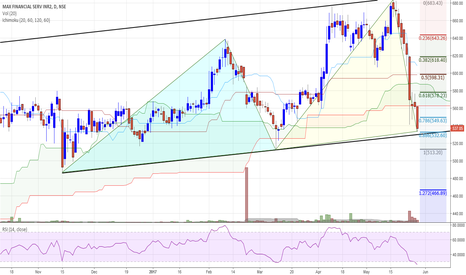 MFSL: MFSL traded in Lower Band of BULLISH Channel
