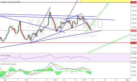 XAUUSD: check if gold can get support