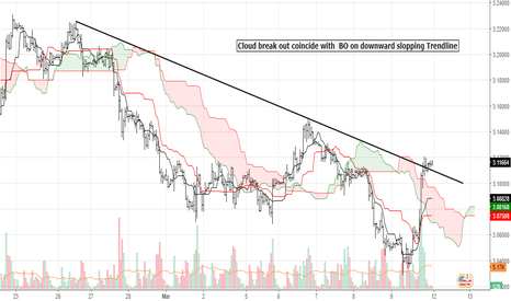 XCUUSD: Copper : Cloud & Trendline break out