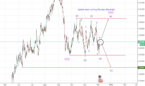 EURGBP: Apakah Running Flat atau Rectangle